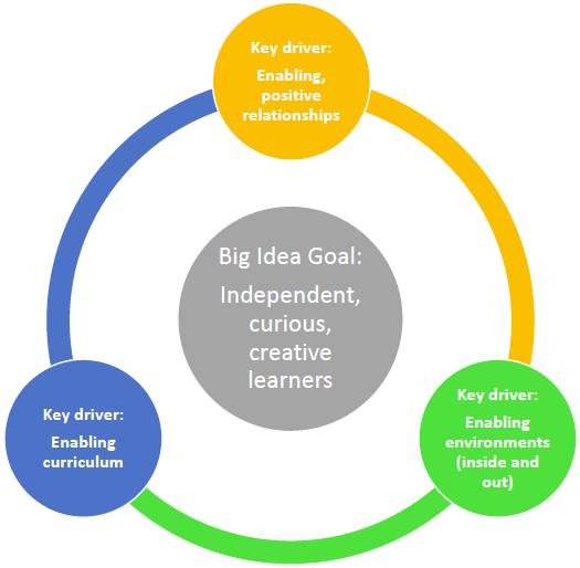 Big-idea-goal