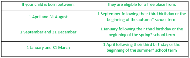 Starting terms