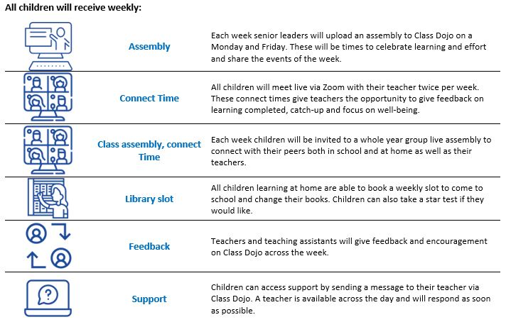 Weekly Remote Learning v1